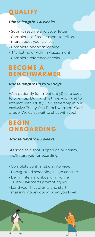 Trusty Oak Vetting Process